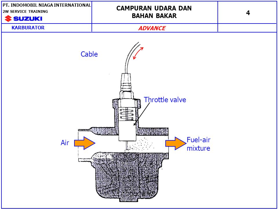 Cable Throttle valve Fuel-air Air mixture CAMPURAN UDARA DAN