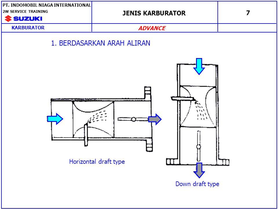 1. BERDASARKAN ARAH ALIRAN