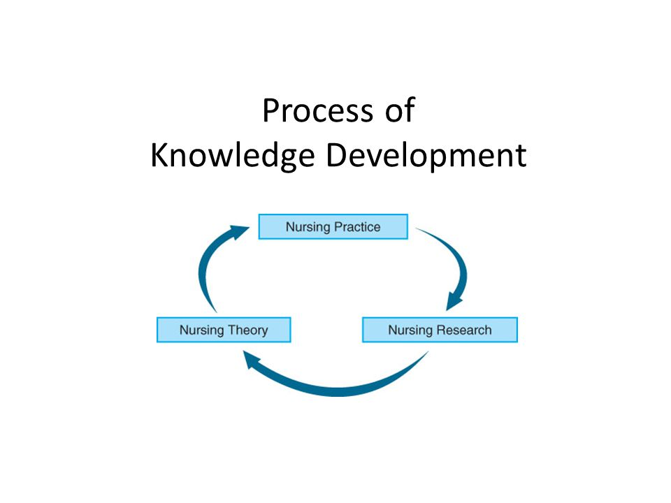 Process of Knowledge Development