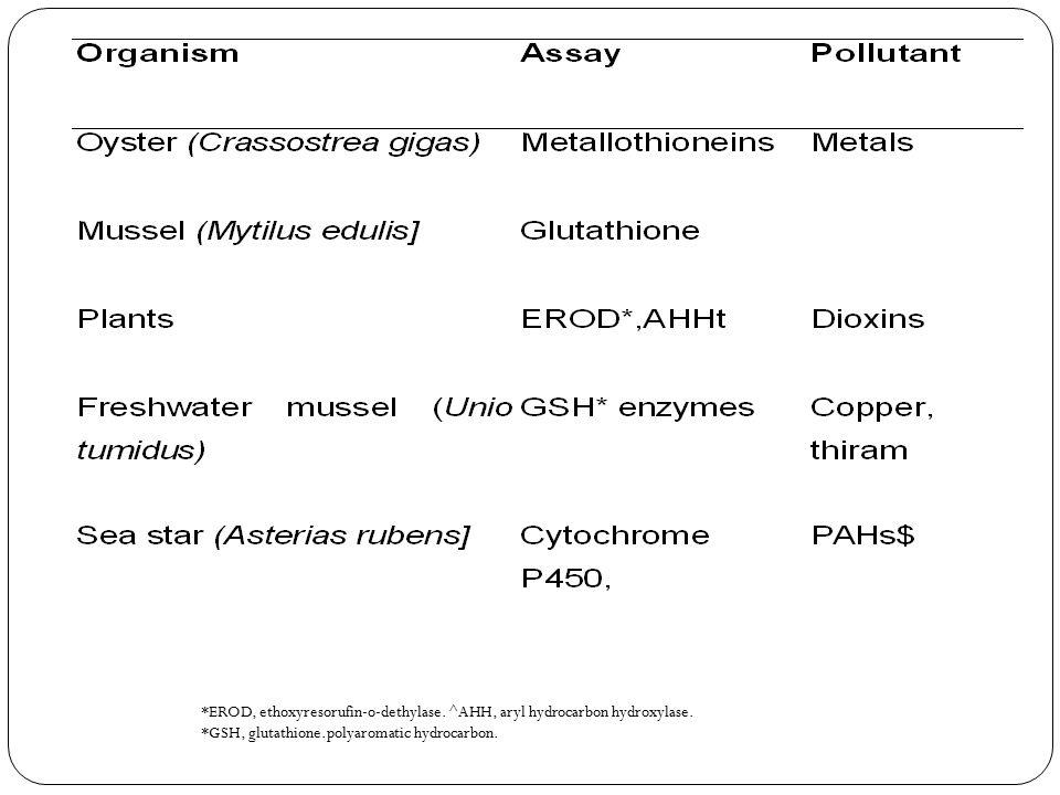*EROD, ethoxyresorufin-o-dethylase. ^AHH, aryl hydrocarbon hydroxylase.