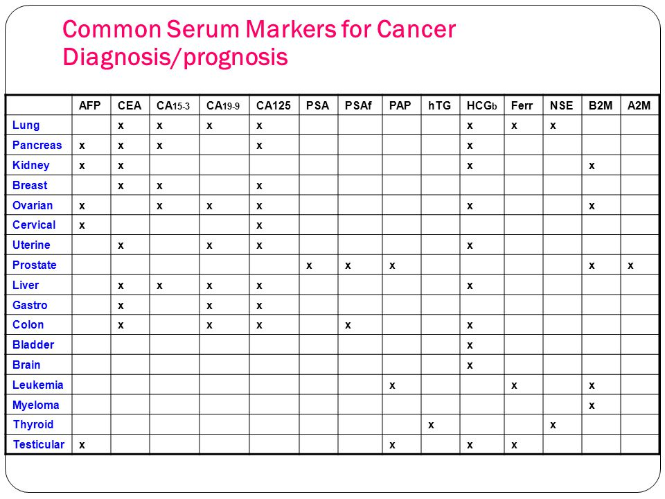Common Serum Markers for Cancer Diagnosis/prognosis