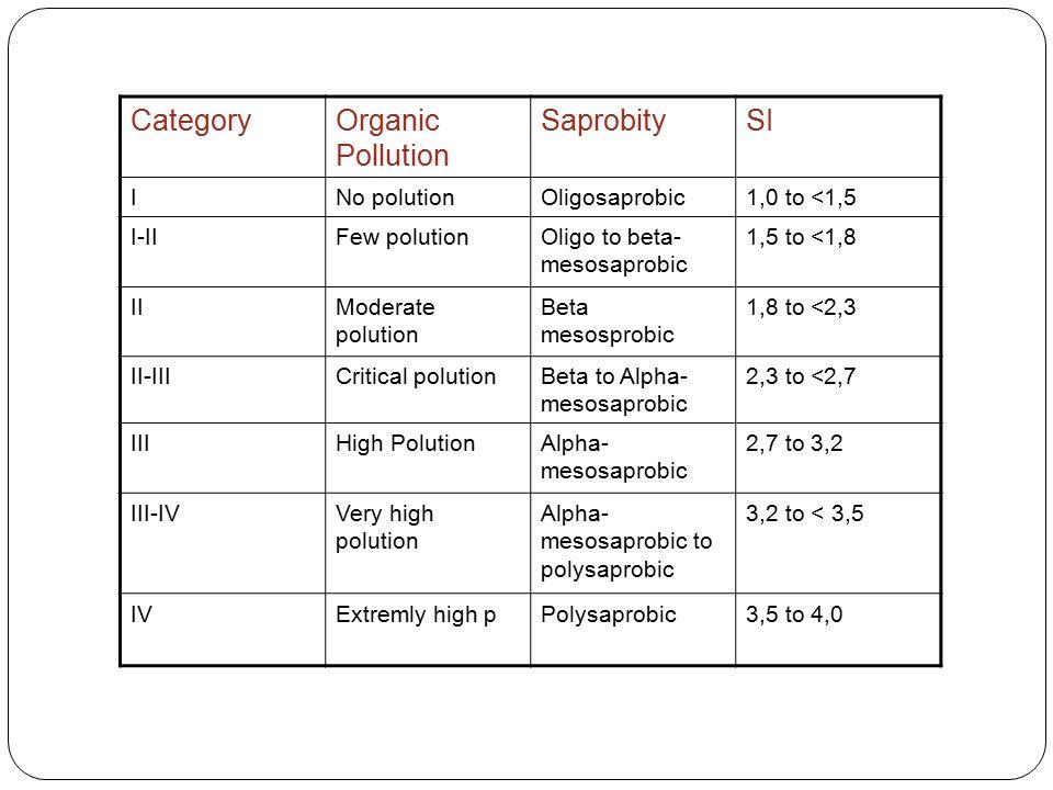 Category Organic Pollution Saprobity SI I No polution Oligosaprobic