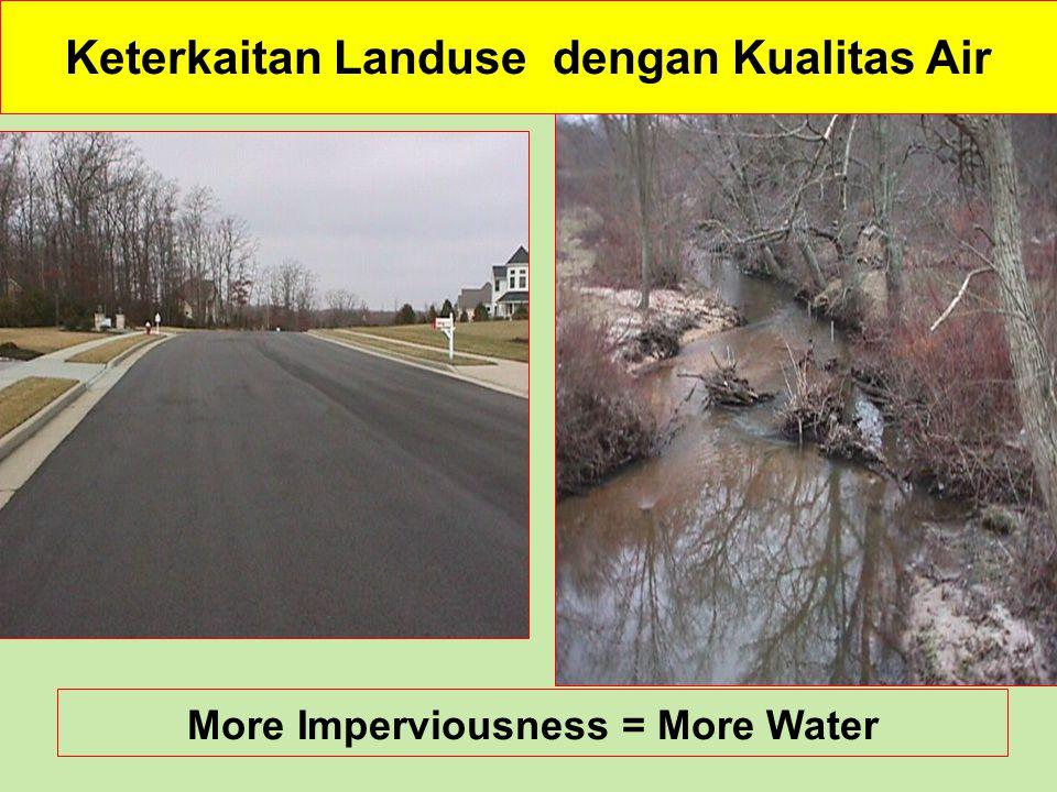 Keterkaitan Landuse dengan Kualitas Air