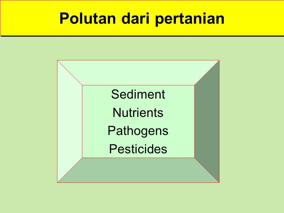 Polutan dari pertanian