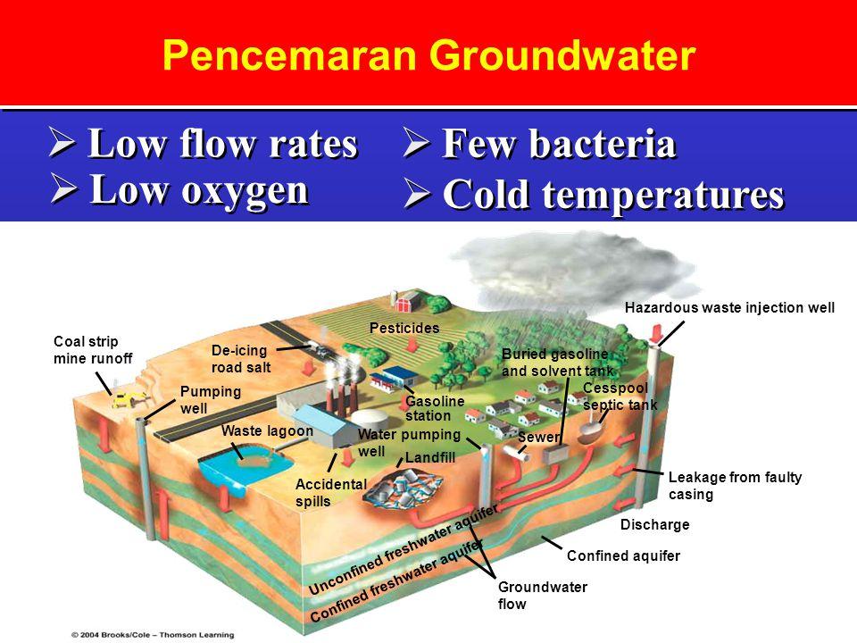 Pencemaran Groundwater