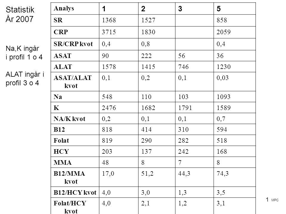 Statistik År 2007 1 2 3 5 Na,K ingår i profil 1 o 4 ALAT ingår i