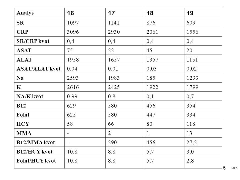 Analys 16. 17. 18. 19. SR. 1097. 1141. 876. 609. CRP. 3096. 2930. 2061. 1556. SR/CRP kvot.