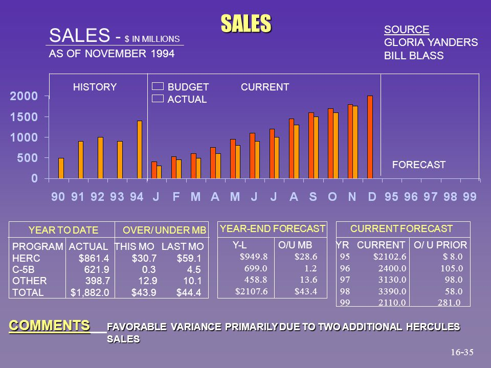SALES SALES - $ IN MILLIONS