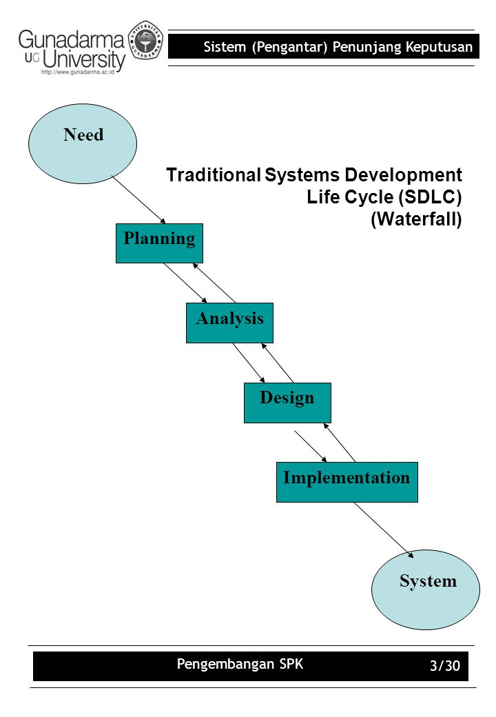 Traditional Systems Development Life Cycle (SDLC) (Waterfall)