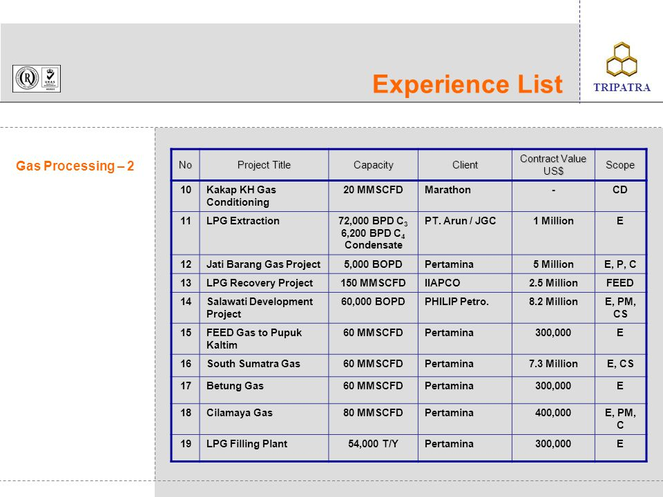 Experience List Gas Processing – 2 No Project Title Capacity Client