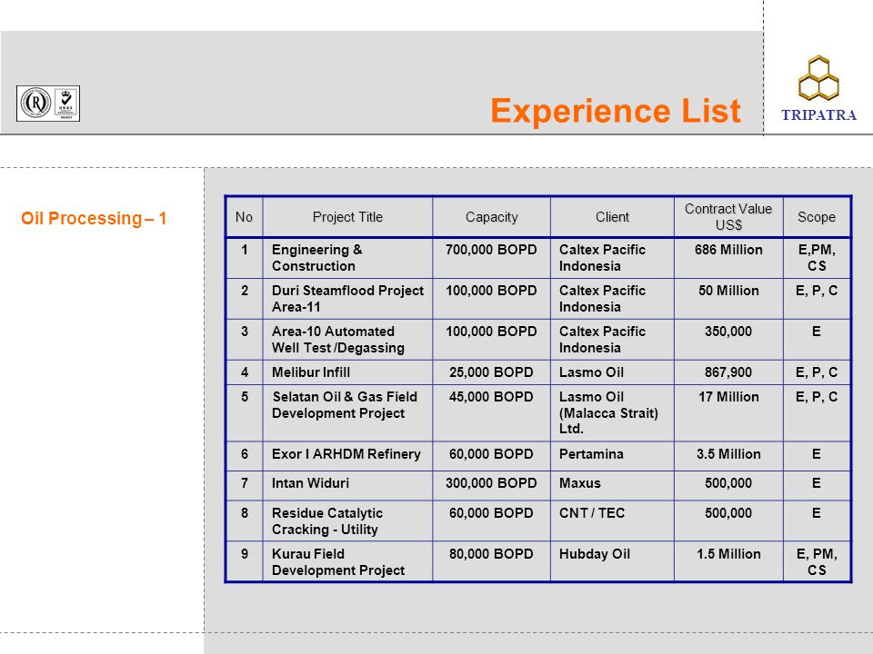 Experience List Oil Processing – 1 No Project Title Capacity Client