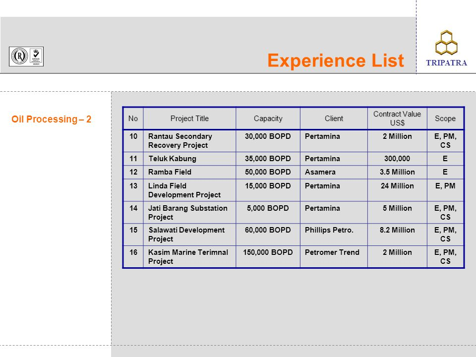 Experience List Oil Processing – 2 No Project Title Capacity Client