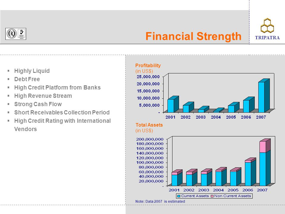 Financial Strength Highly Liquid Debt Free