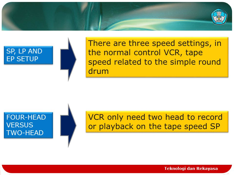 VCR only need two head to record or playback on the tape speed SP