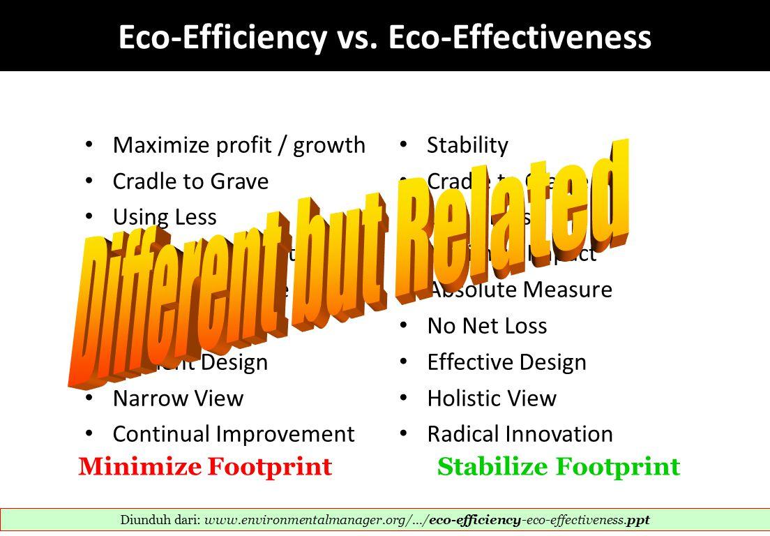 Eco-Efficiency vs. Eco-Effectiveness