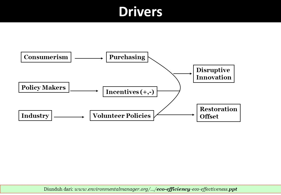 Drivers Consumerism Purchasing Disruptive Innovation Policy Makers