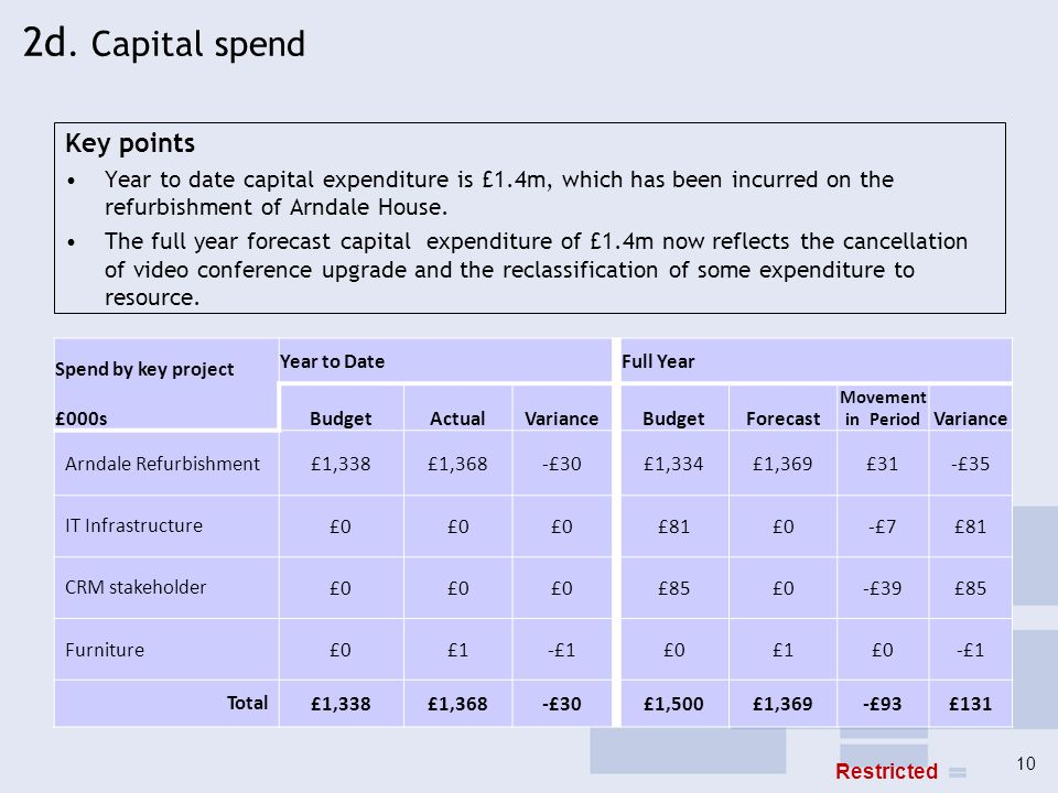 2d. Capital spend Key points