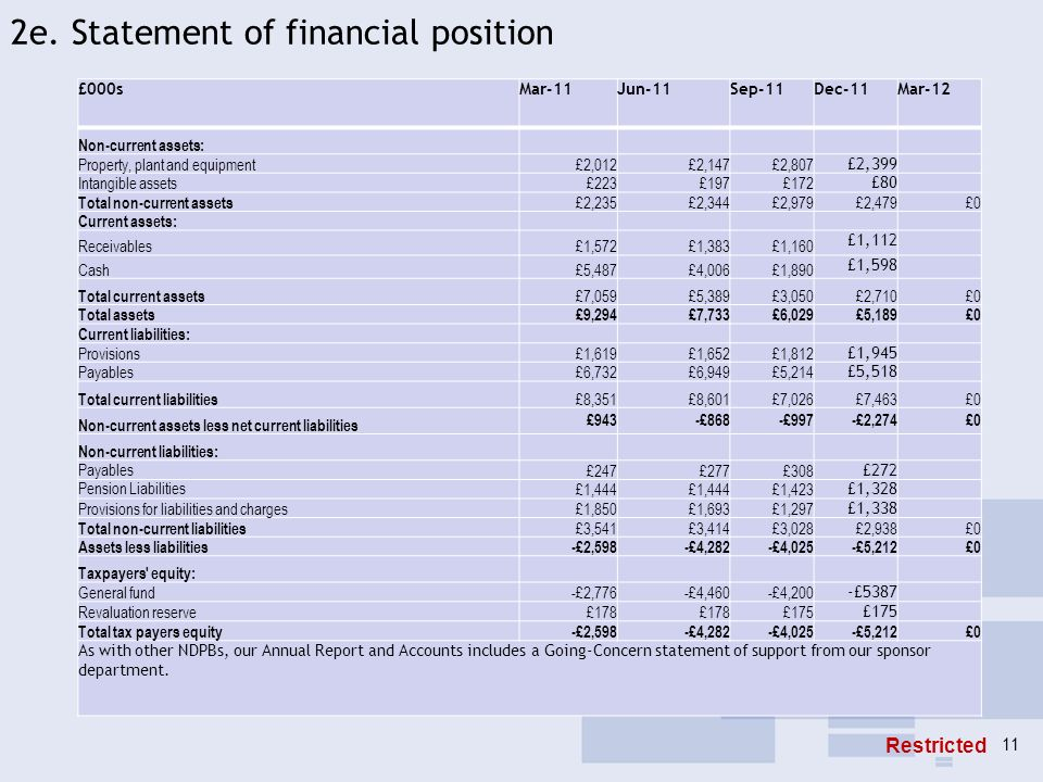 2e. Statement of financial position