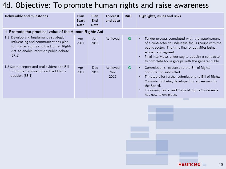 4d. Objective: To promote human rights and raise awareness