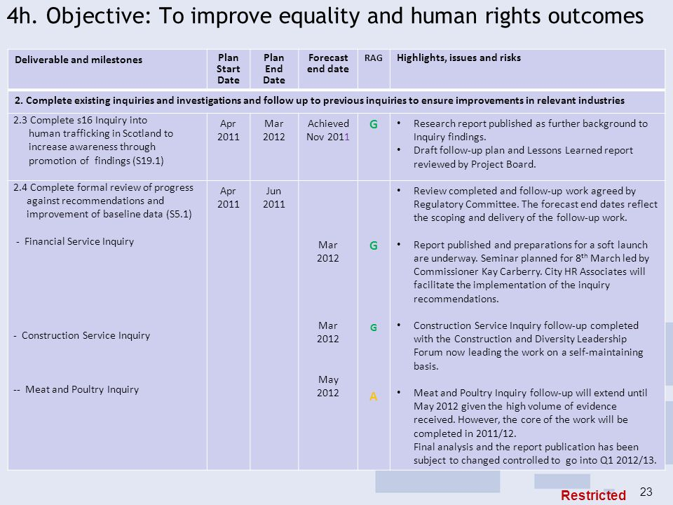 4h. Objective: To improve equality and human rights outcomes