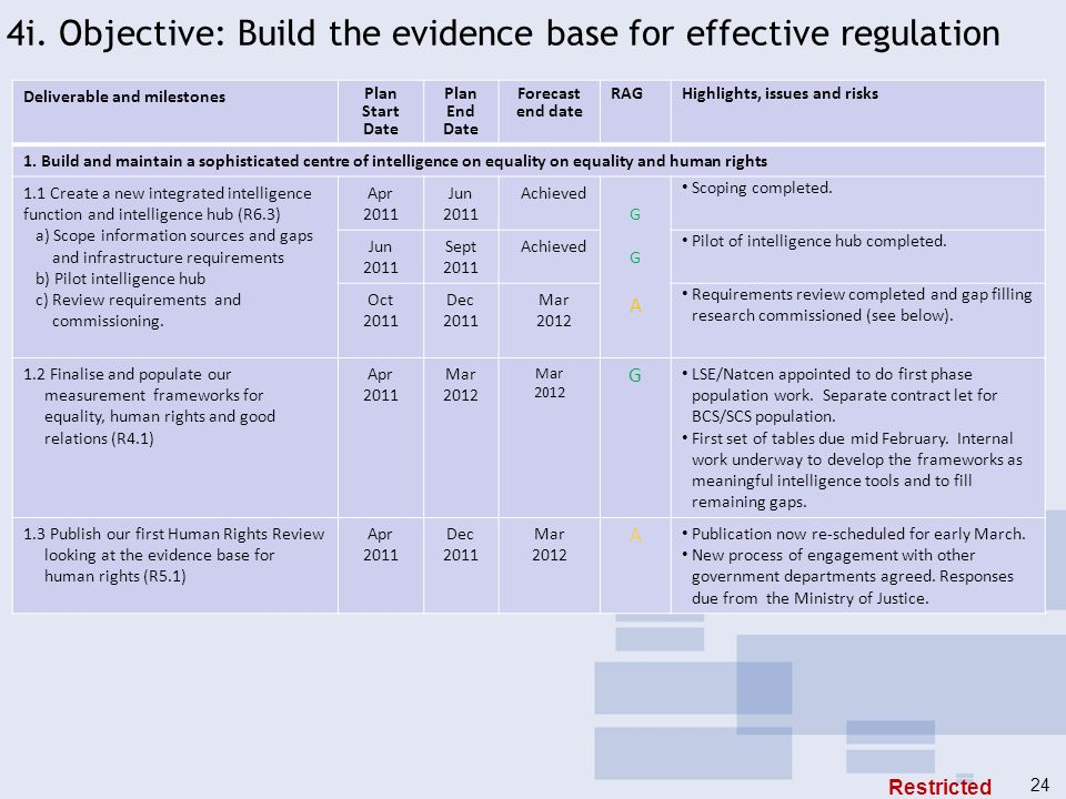 4i. Objective: Build the evidence base for effective regulation