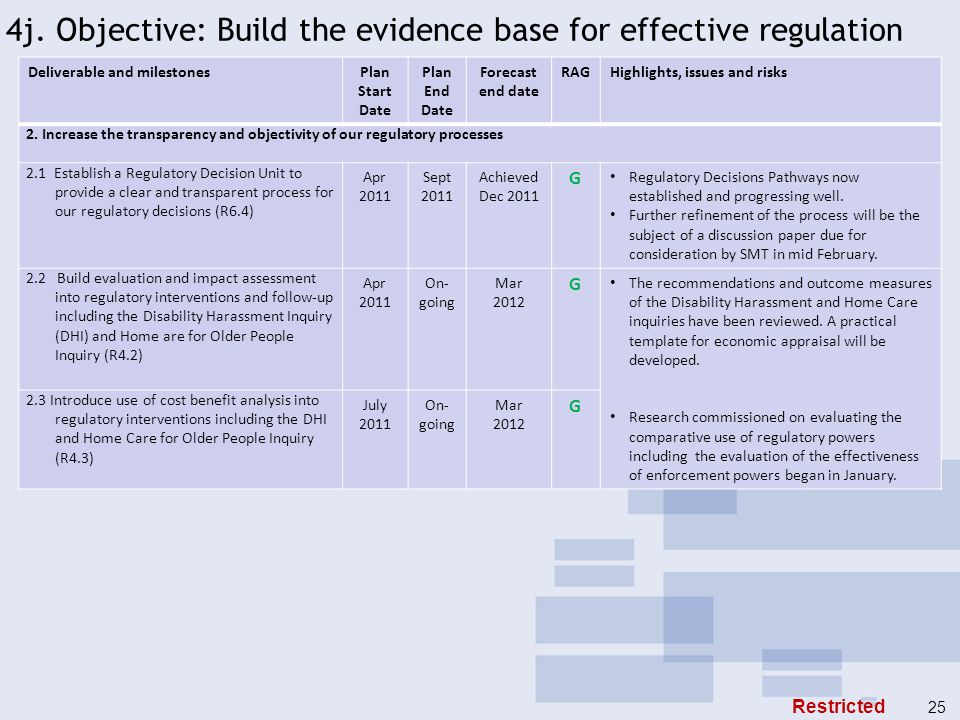 4j. Objective: Build the evidence base for effective regulation