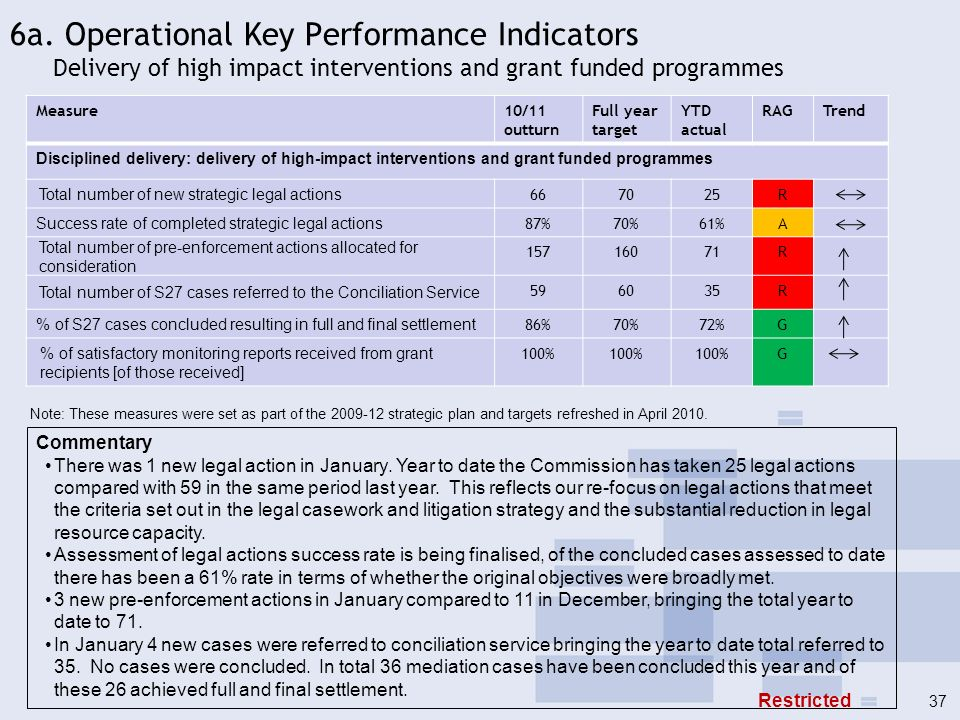6a. Operational Key Performance Indicators