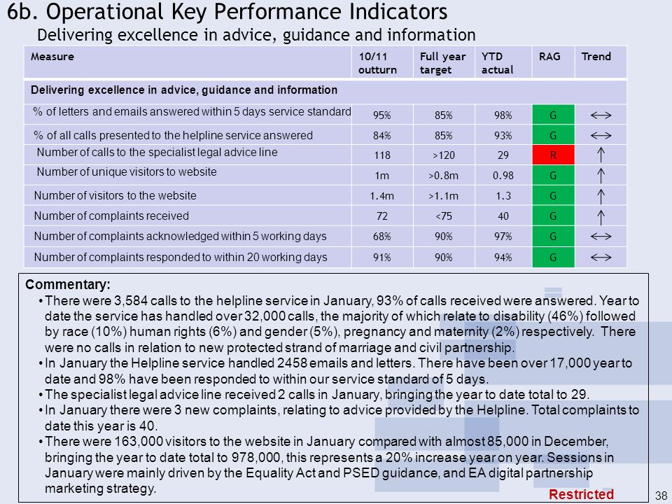 6b. Operational Key Performance Indicators