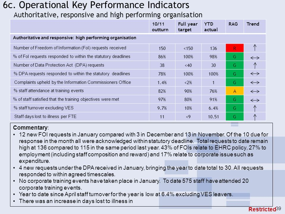 6c. Operational Key Performance Indicators