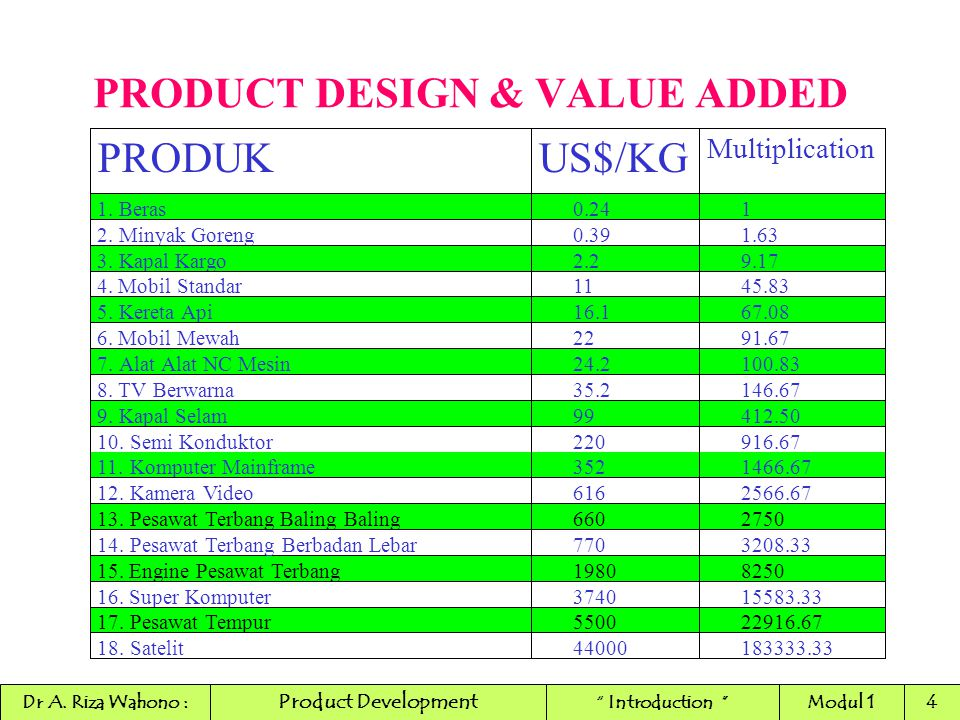PRODUCT DESIGN & VALUE ADDED
