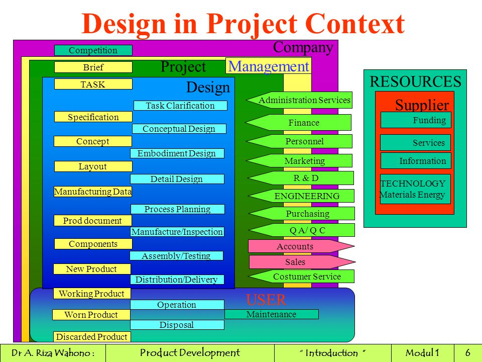 Design in Project Context
