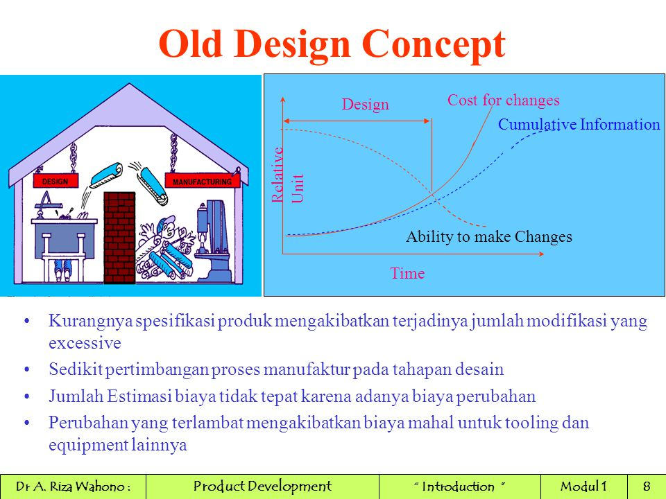Old Design Concept Cumulative Information. Cost for changes. Ability to make Changes. Design. Time.