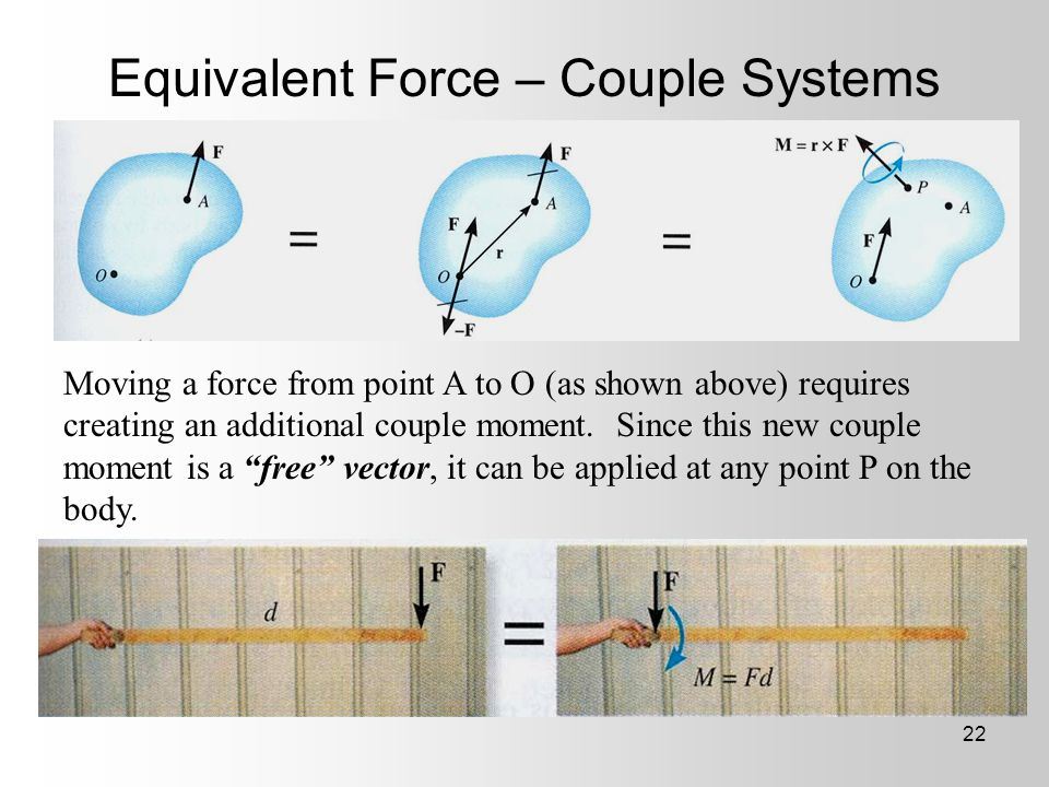 Equivalent Force – Couple Systems