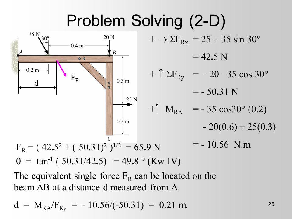 Problem Solving (2-D) +  FRx = 25 + 35 sin 30° = 42.5 N