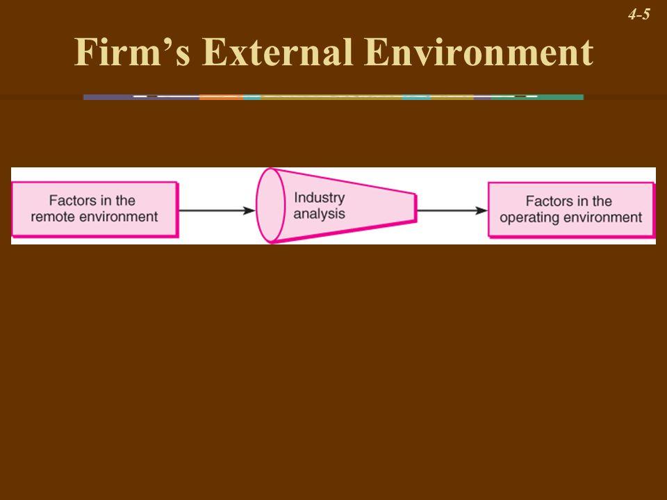 Firm's External Environment