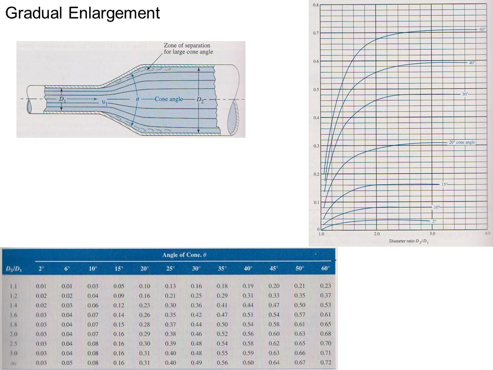 Gradual Enlargement