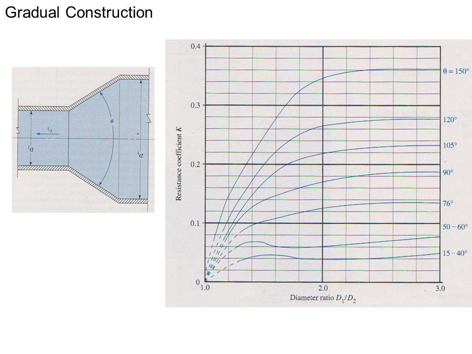 Gradual Construction