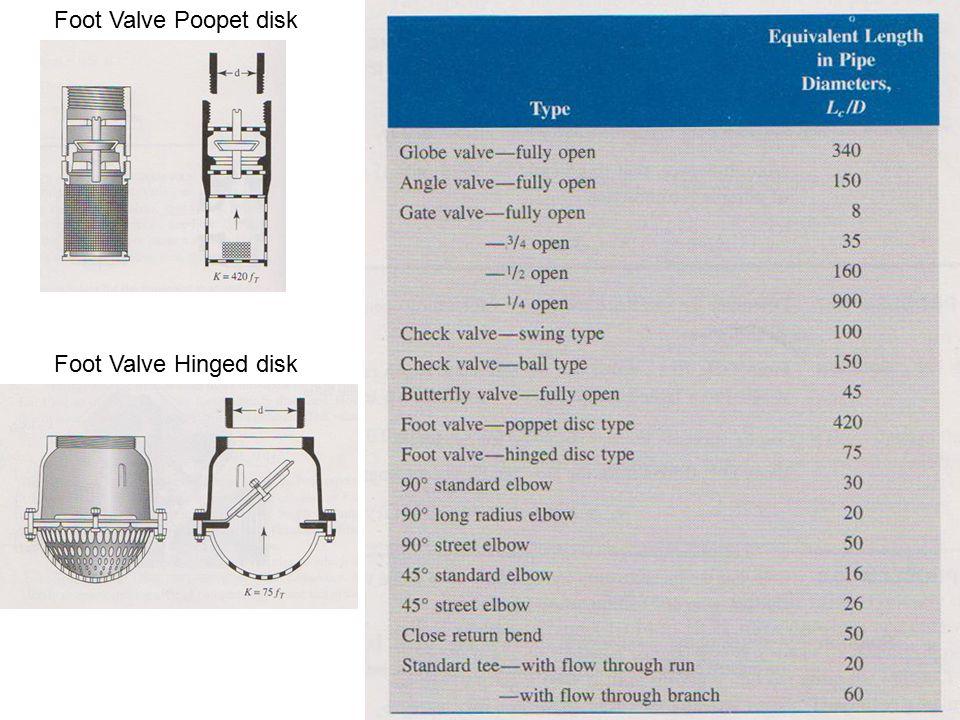 Foot Valve Poopet disk Foot Valve Hinged disk