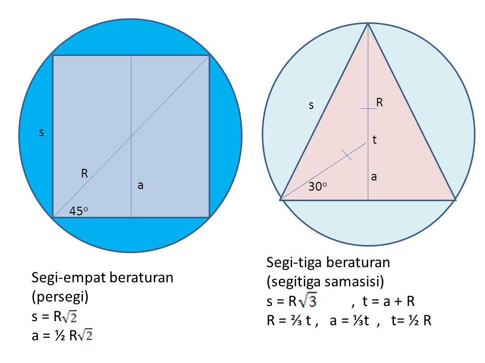 Segi-tiga beraturan (segitiga samasisi) Segi-empat beraturan