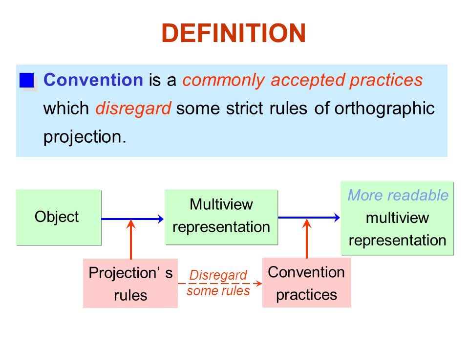 DEFINITION Convention is a commonly accepted practices which disregard some strict rules of orthographic projection.