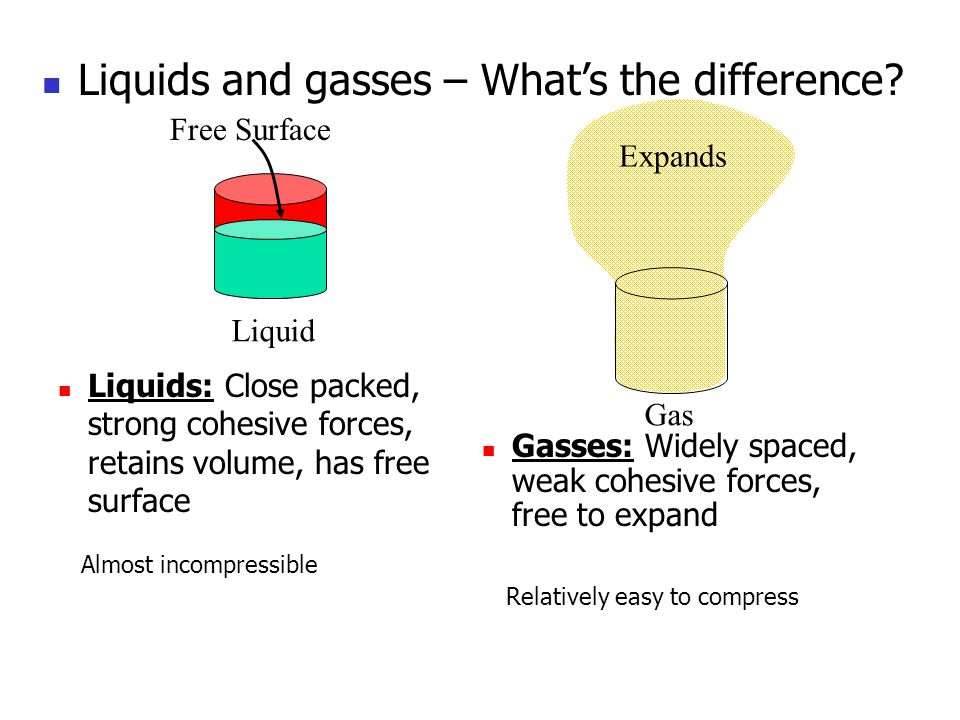 Liquids and gasses – What's the difference