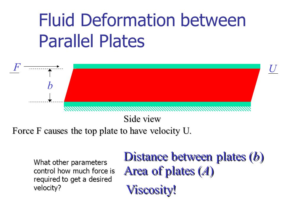 Fluid Deformation between Parallel Plates