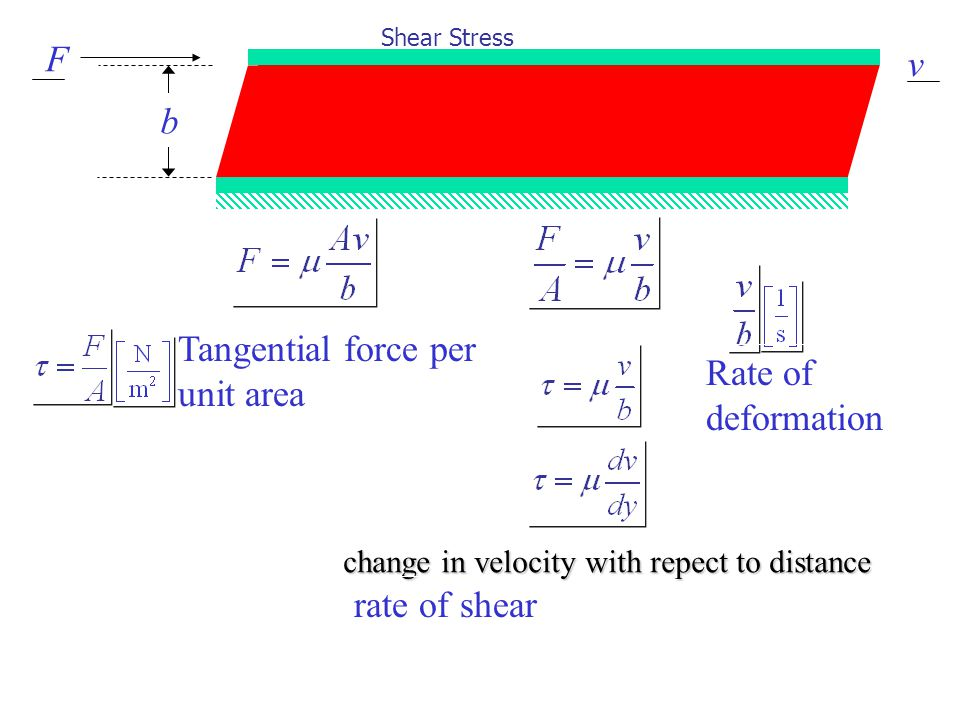 Tangential force per unit area Rate of deformation