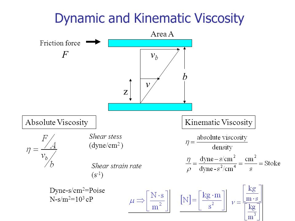 Dynamic and Kinematic Viscosity
