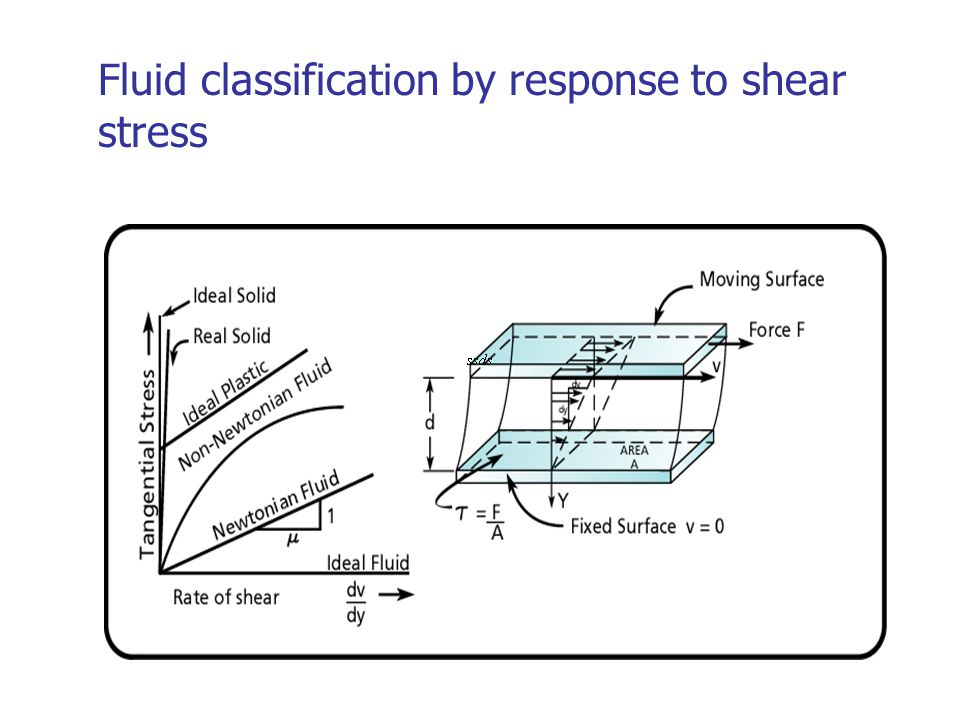 Fluid classification by response to shear stress