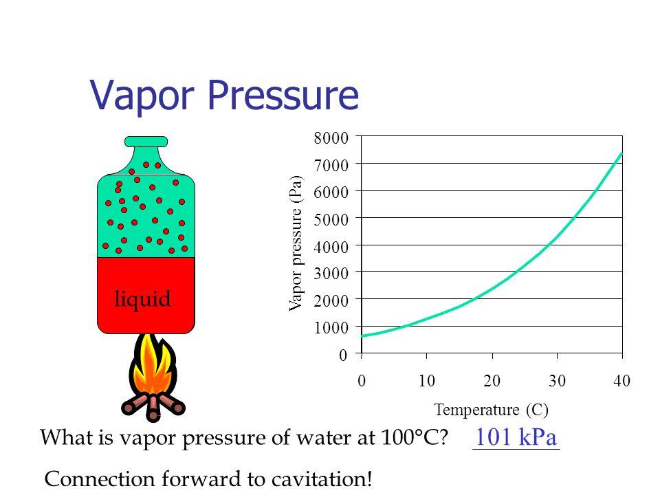 Vapor Pressure 101 kPa liquid