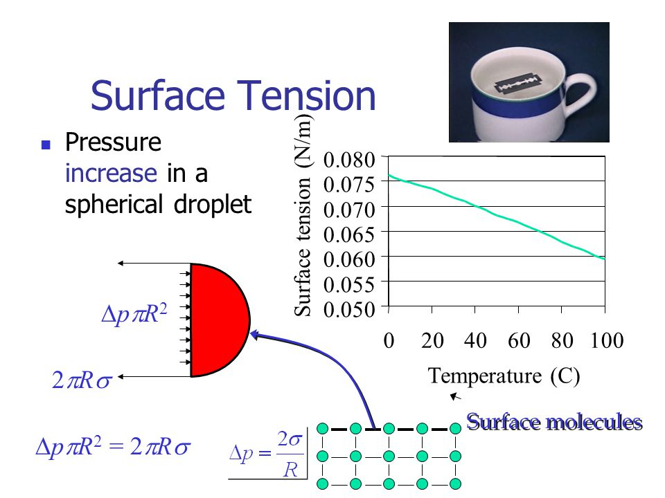 Surface Tension Pressure increase in a spherical droplet DppR2 2pRs