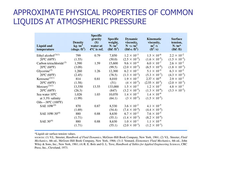 APPROXIMATE PHYSICAL PROPERTIES OF COMMON LIQUIDS AT ATMOSPHERIC PRESSURE