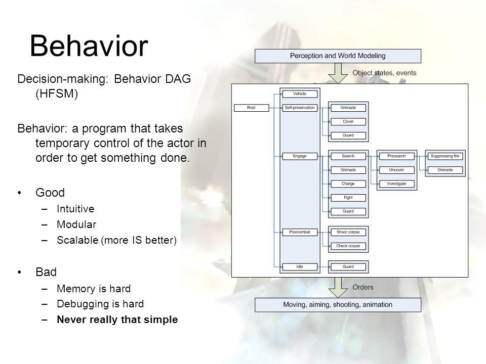 Behavior Decision-making: Behavior DAG (HFSM)