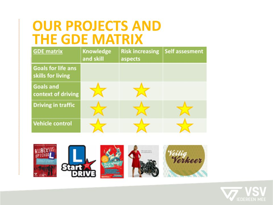 Our projects and the gde matrix